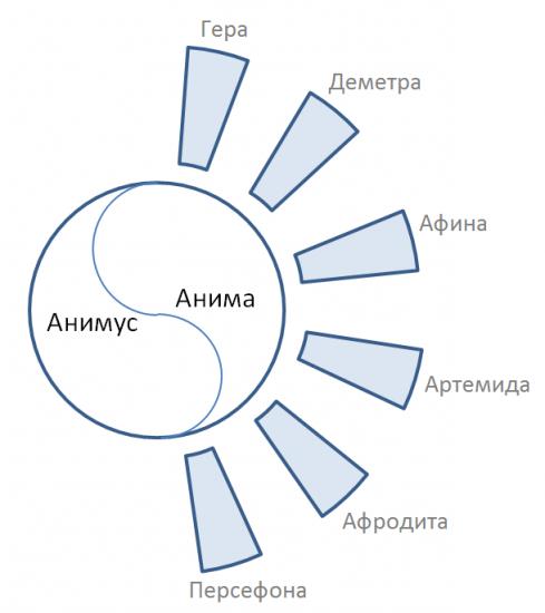 юнг, психология, отношения, миф, женщина, душа, архетип Практическая мифология: спектр Анимы